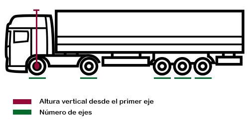 Gráfico: Altura vertical desde el primer eje y Numero de ejes.