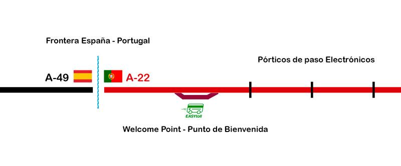 Gráfico: Situación del Welcome Point en la frontera Ayamonte - Castro Marin.
